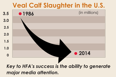 Key to HFA's success is the ability to generate major media attention.